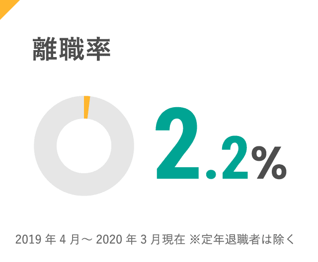 離職率:2.2%