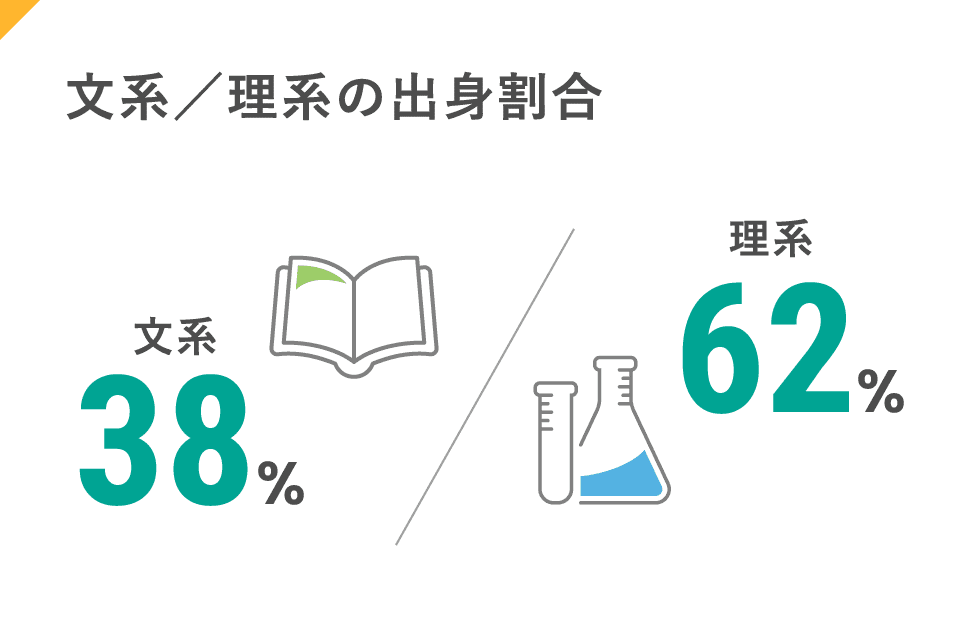 文系/理系の出身割合:文系38%、理系62%
