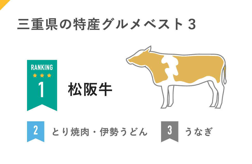 三重県の特産グルメベスト3:1位松阪牛