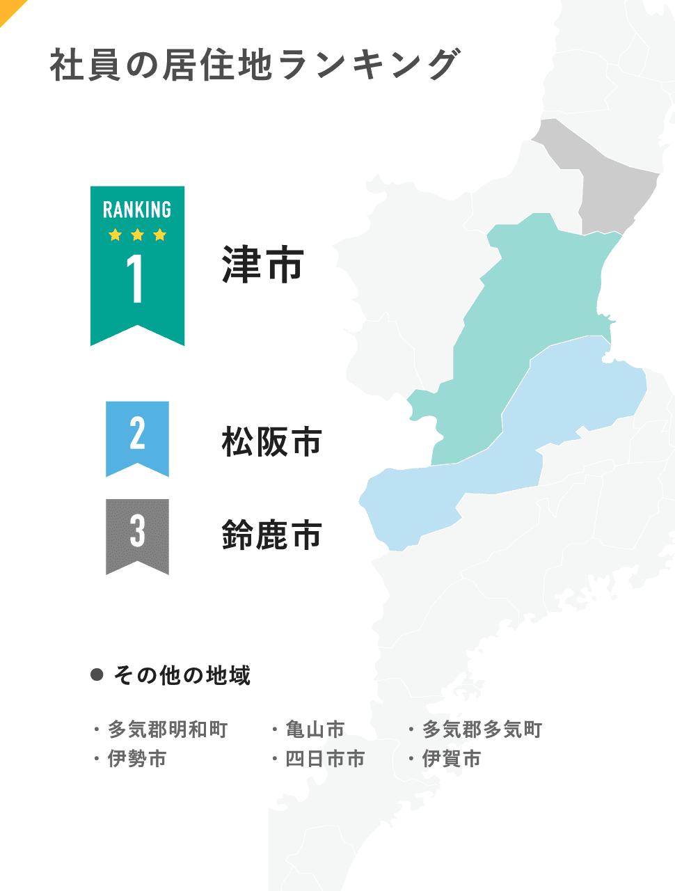 社員の居住地ランキング:1位津市